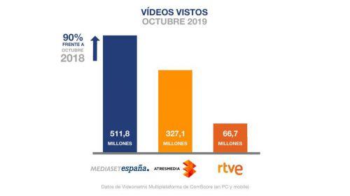 Mediaset España también lidera en consumo digital en octubre